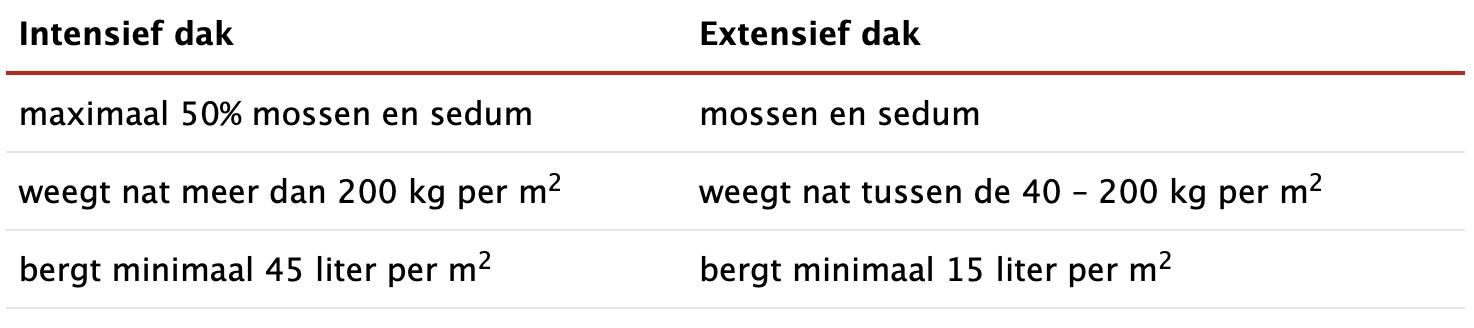 Verschil extensief intensief groendak Utrecht Voorbeeld